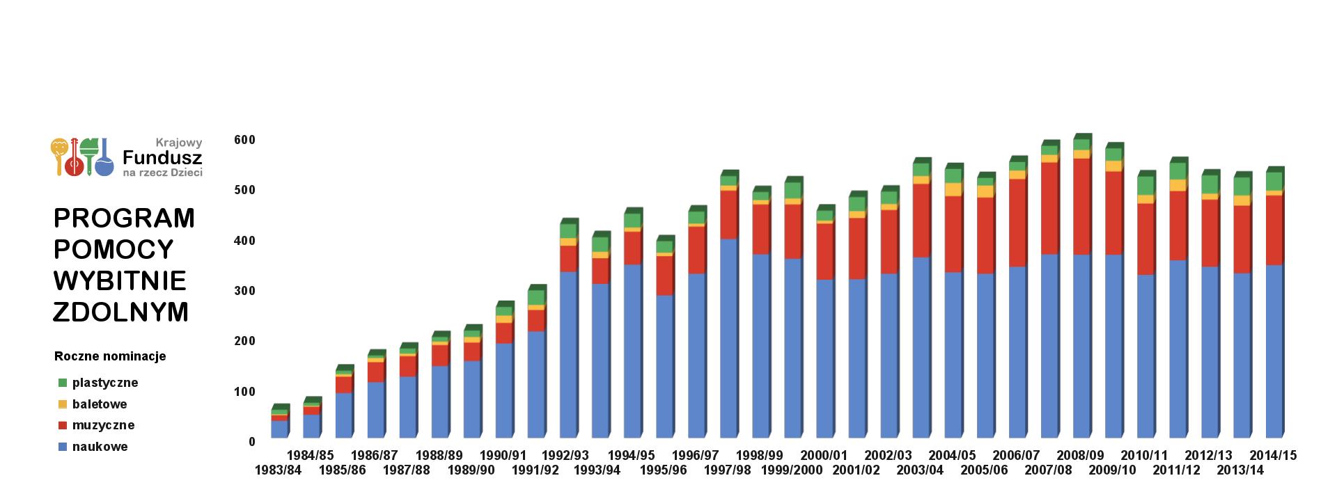 KFnrD - program pomocy wybitnie zdolnym 1983-2014