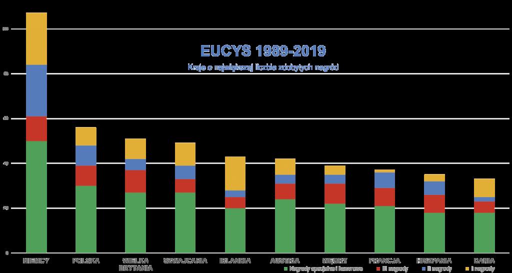 EUCYS 1989-2019